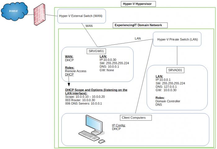 Hyper-V Virtual Lab